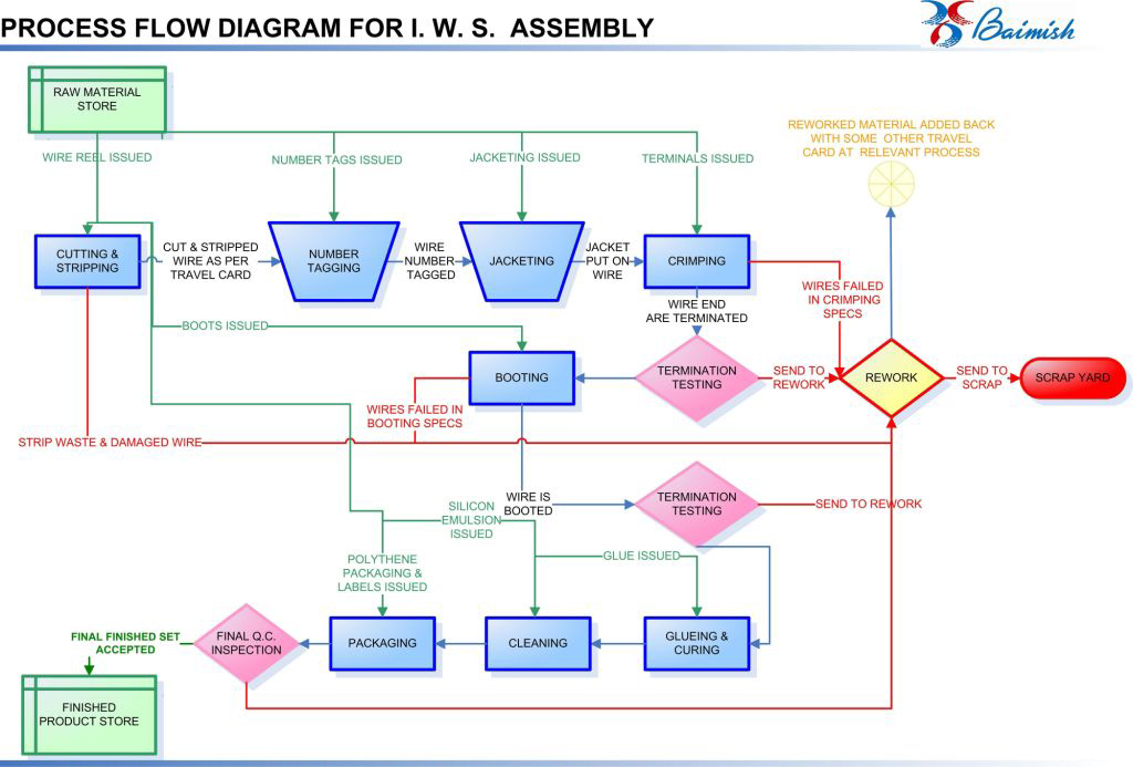 Process Flow Diagram For Ignition Wire Set Assembly
